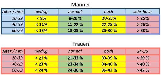 www.koerperfett-analyse.de