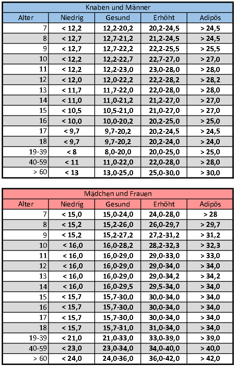 Körperfett-Tabelle der WHO