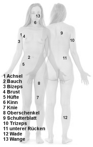 Messpunkte Hautfaltenmessung